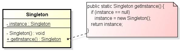 Singleton class diagram