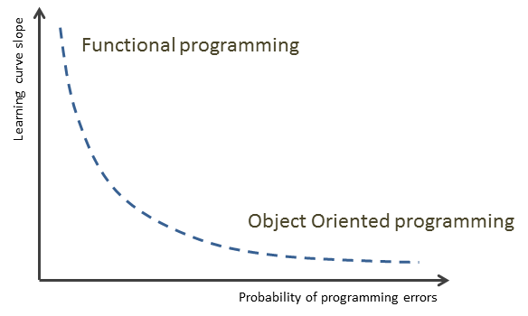 Programming language curve