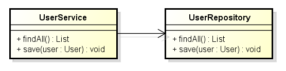 Class diagram showing a direct dependency between two classes