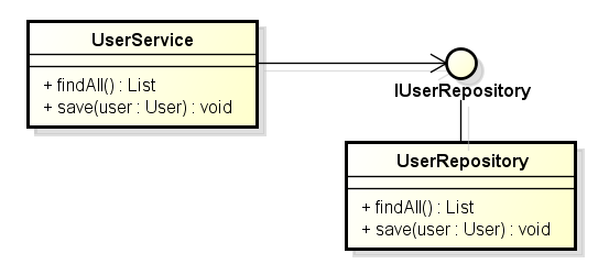 Class diagram showing a better solution using an interface