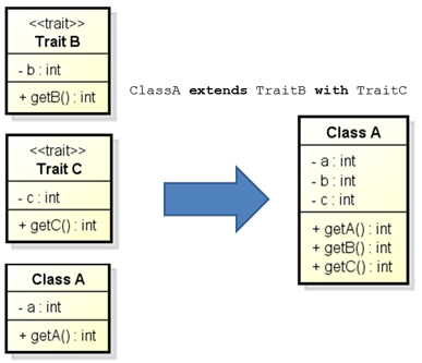 Class diagram showing the meaning of traits
